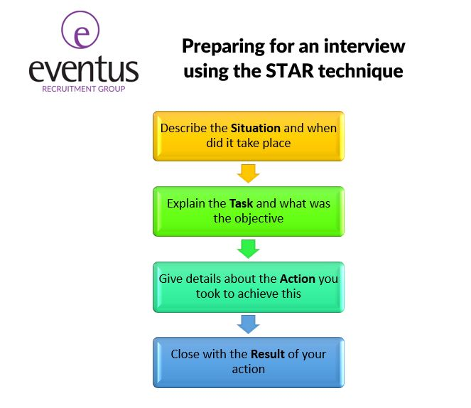 Job Interview Preparation - Eventus Recruitment